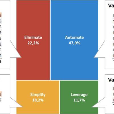 value irritant matrix